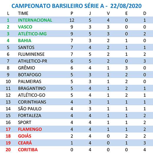 Veja Como Ficou A Tabela De Classificacao Do Brasileirao 2020 Depois Dos Jogos De Ontem Jornal Da Manha 48 Anos