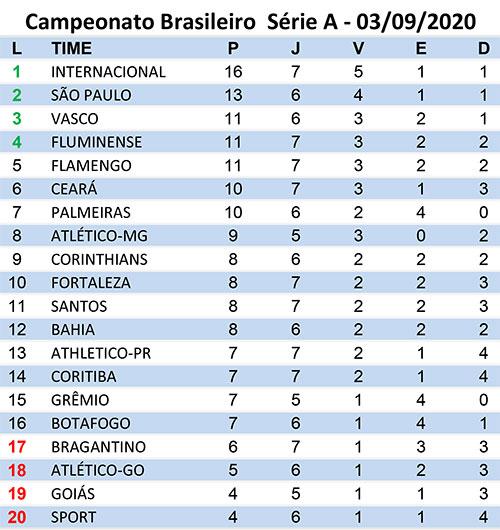 No Sufoco Corinthians Vence Goias Confira Como Foi A Setima Rodada Da Serie A Jornal Da Manha 48 Anos