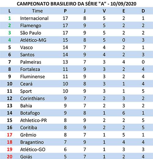 Confira A Tabela De Classificacao Do Brasileirao Serie A Depois Dos Jogos De Ontem Jornal Da Manha 48 Anos