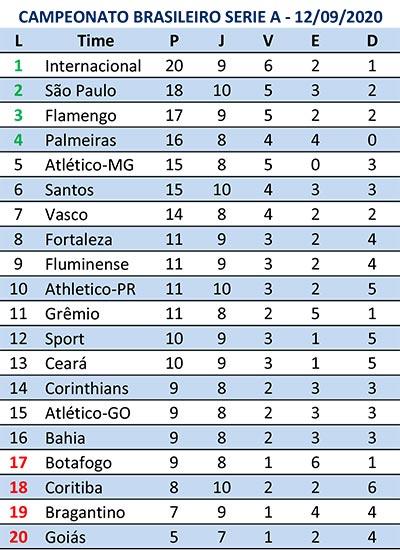 Campeonato Brasileiro Prossegue Hoje Com Mais Oito Partidas Confira Jogos E Classificacao Jornal Da Manha 48 Anos
