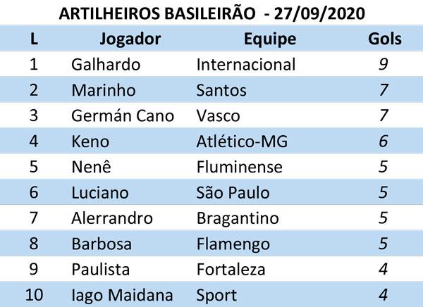 Confira Os Resultados Dos Outros Jogos Do Brasileirao 2020 Com Classificacao E Artilharia Jornal Da Manha 48 Anos